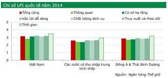Chỉ số hoạt động logistics (LPI) của Việt Nam tăng 5 bậc so với năm 2013